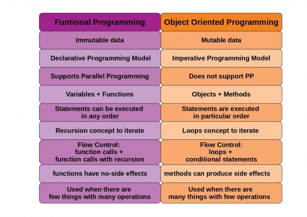 oop vs functional