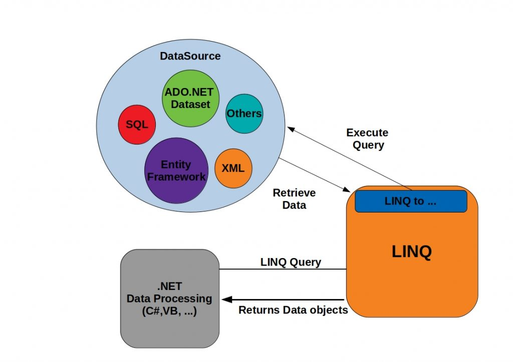 overview linq