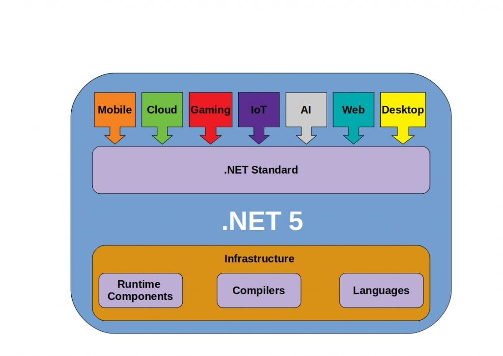 overview net5