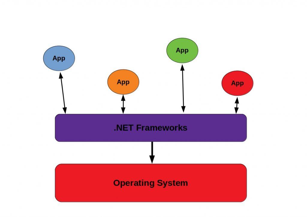 overview net frameworks