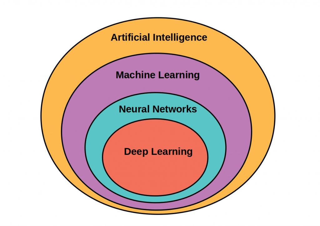 Schematic representation of ai vs Machine Learning vs  Deep Learning.