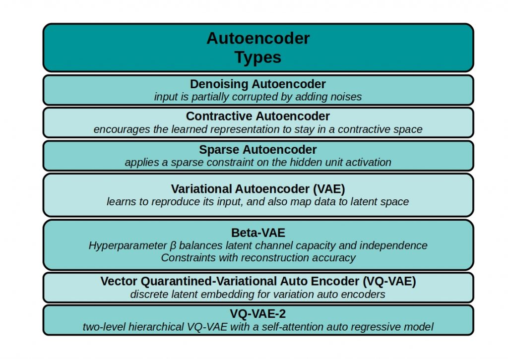 The figure shows all common AutoEncoder types