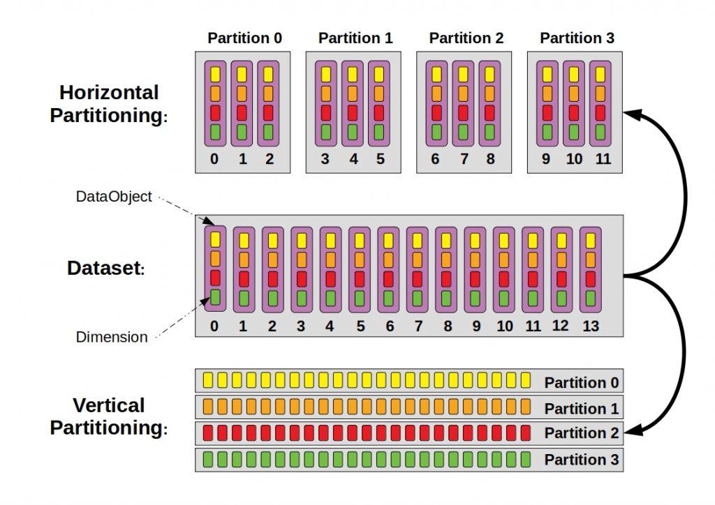 hor vert partitioning 1