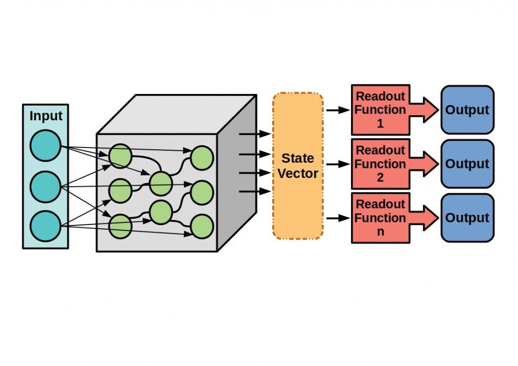 The figure shows a typical structure of a liquid State Machine.