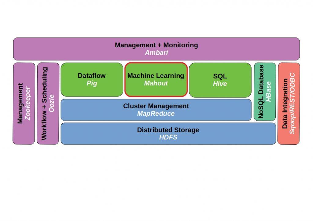 Apache Mahout ecosystem