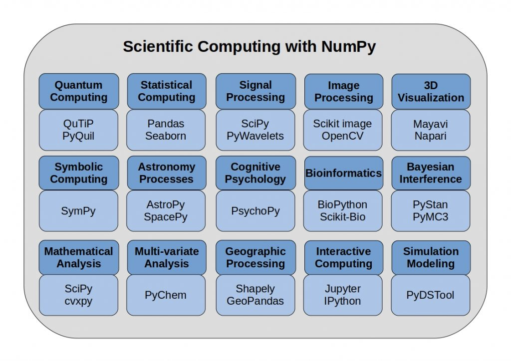 NumPy vs Pandas - The schema shows Scientific Computing with NumPy over science disciplines