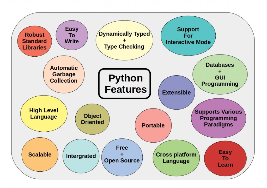 This figure shows the most important Python features
