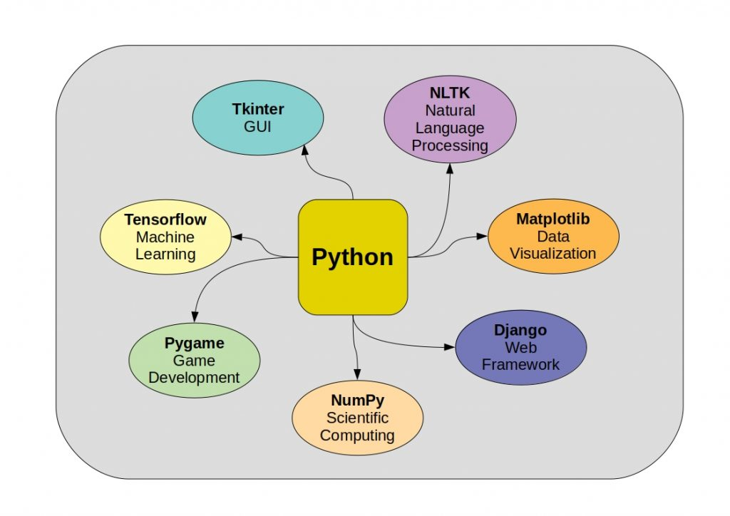 Awesome Python - The figure gives an overview of The main Python frameworks and libraries.