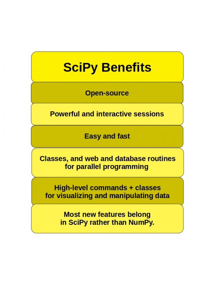 scipy benefits