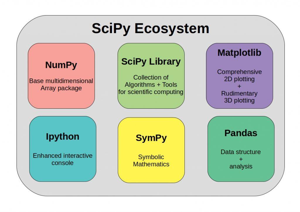 scipy ecosystem