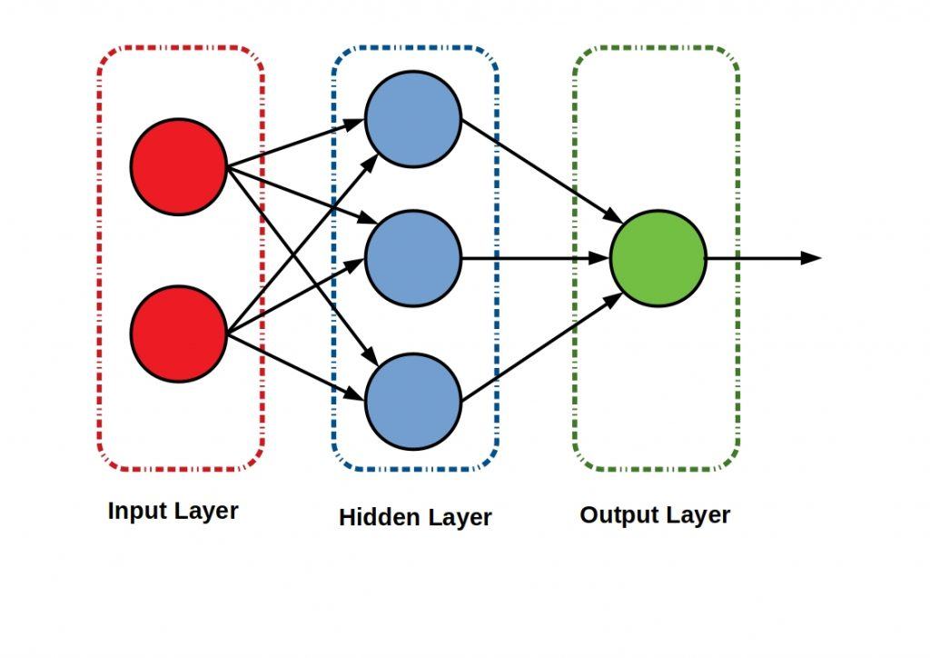 The figure shows a simple three layer multi layer perceptron  structure.