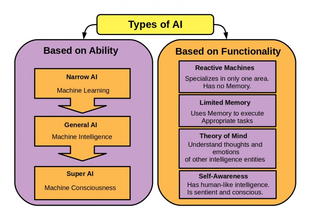 AI vs Machine Learning vs Deep Learning Ability and functionally based AI types simply explained