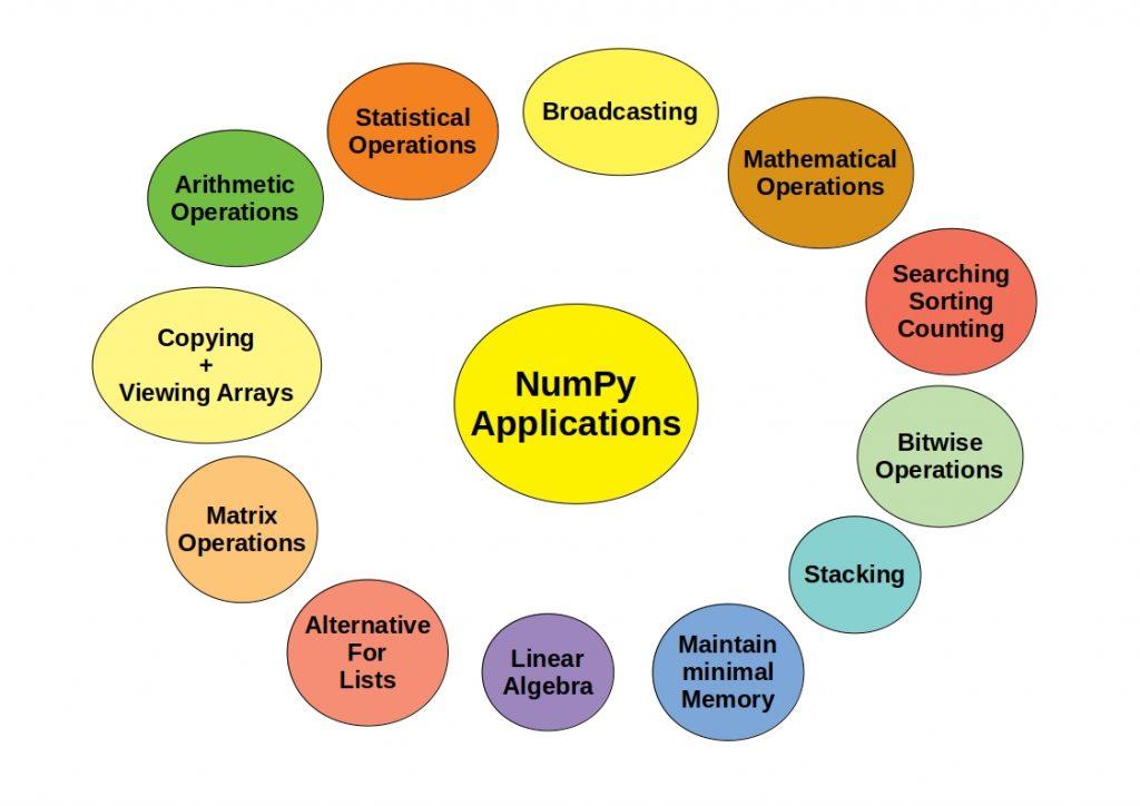 uses numpy