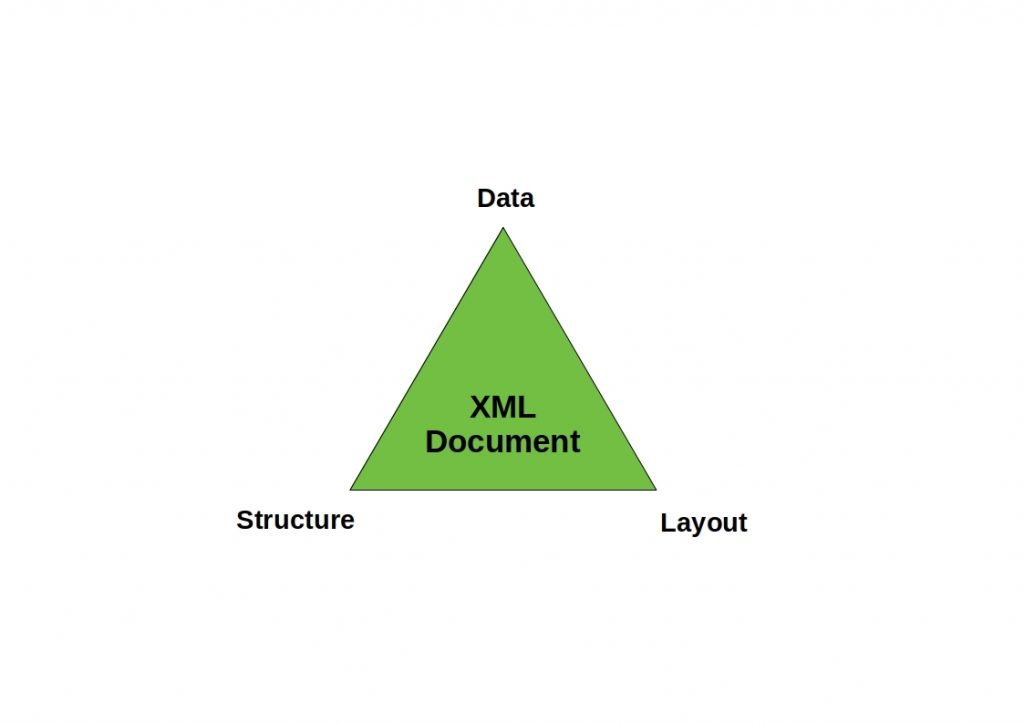 This figure shows how an XML format document structure is determined.