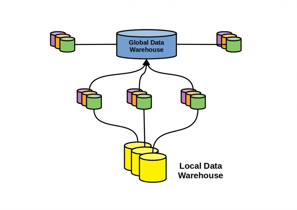 Distributed Data Warehouses 1