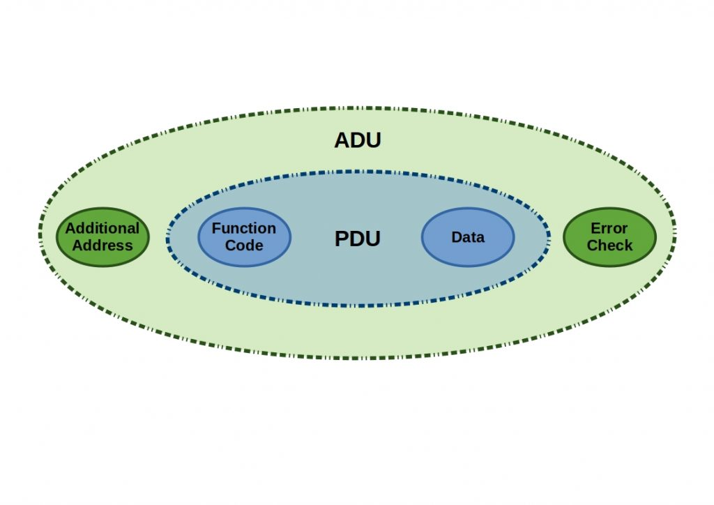 Modbus Overview - This diagram shows a Modbus frame with its components. ADU and PDU.