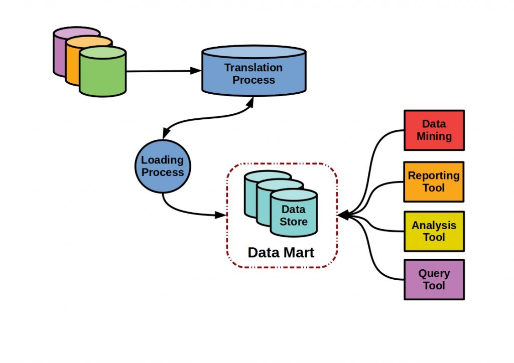 Host Based LAN data warehouses