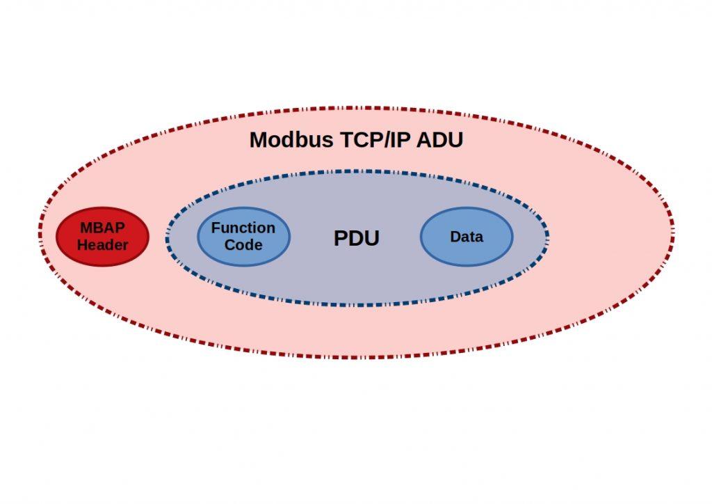 Modbus Overview - This diagram shows a Modbus TCP/IP ADU, PDU