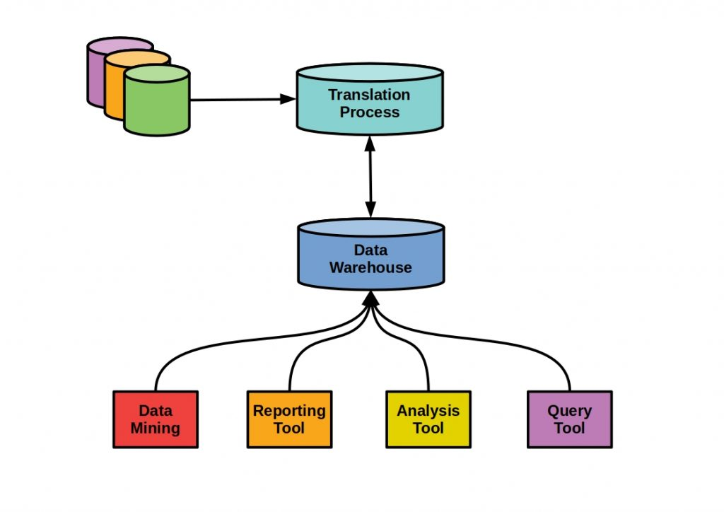 Data Warehouse types -  The figure shows the main Host-Based mainframe warehouse Principle