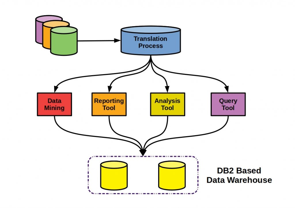 Multi Stage Data Warehouses