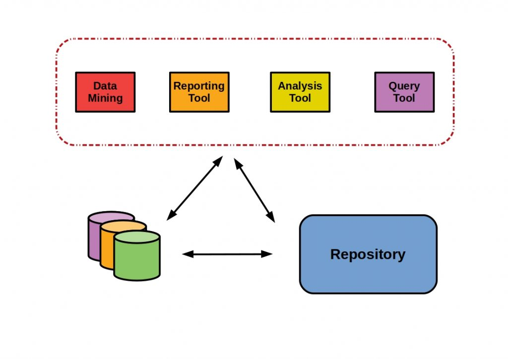 Stationary Data Warehouse