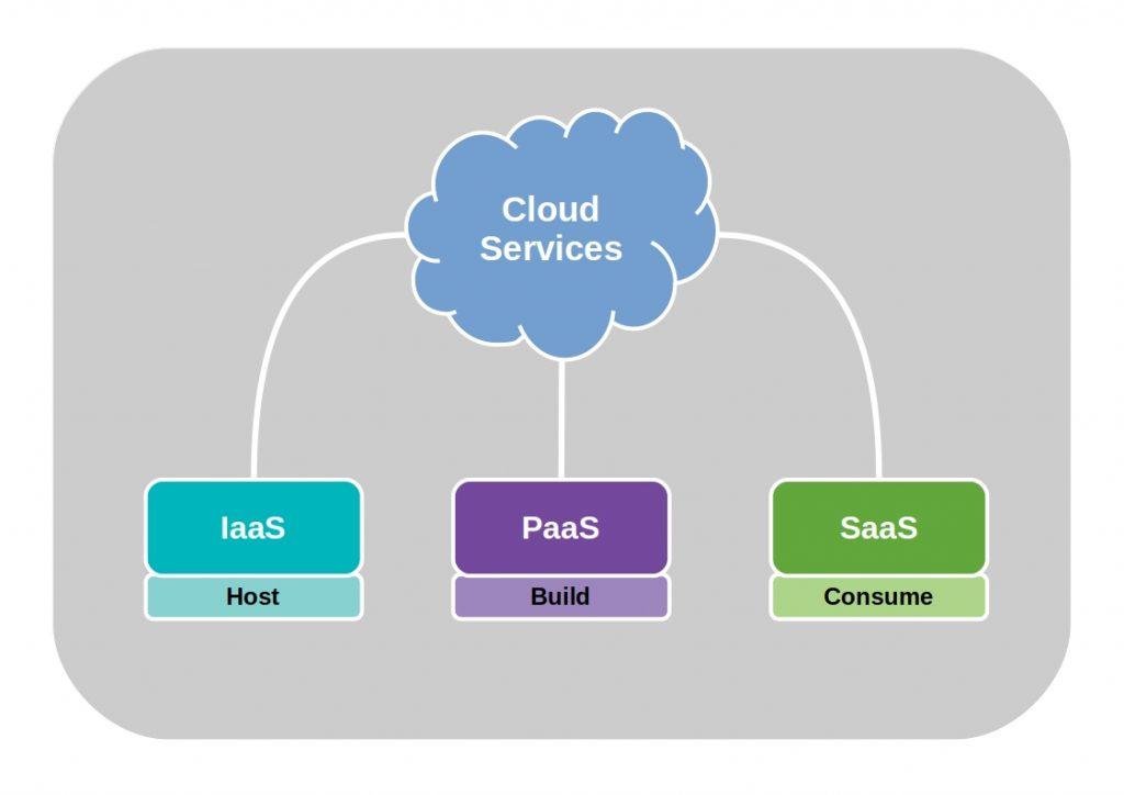 IaaS vs PaaS vs SaaS - Diese Abbildung zeigt die Die 3 Cloud Kategorien