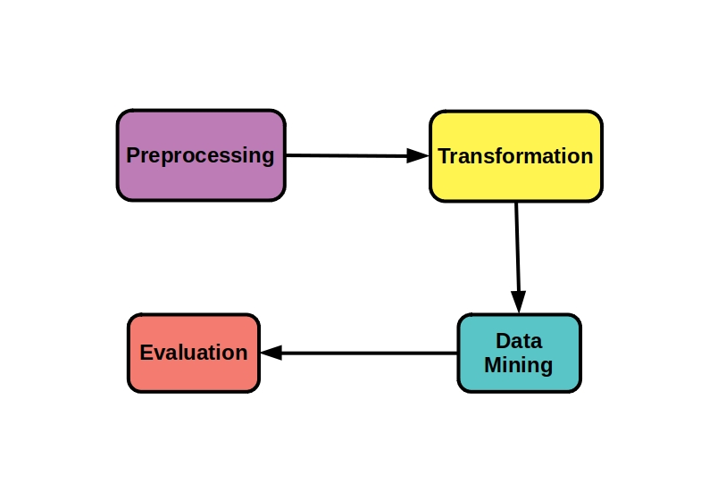 This diagram shows the flow of a typical data mining process