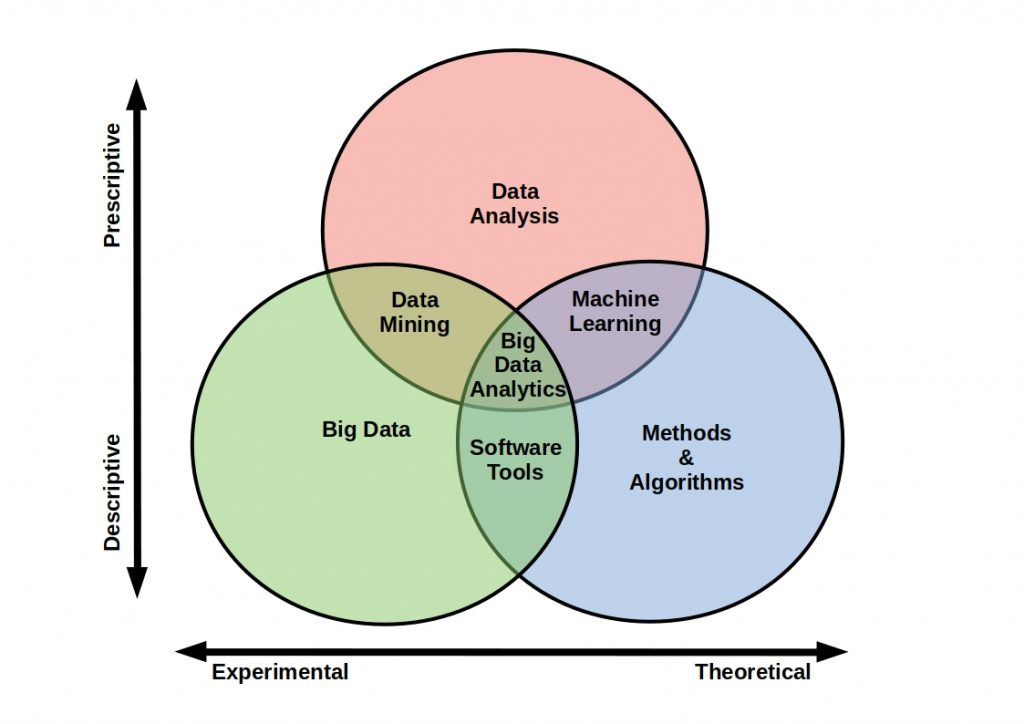 scheme about overlaps in the use of the tools of the different data disciplines