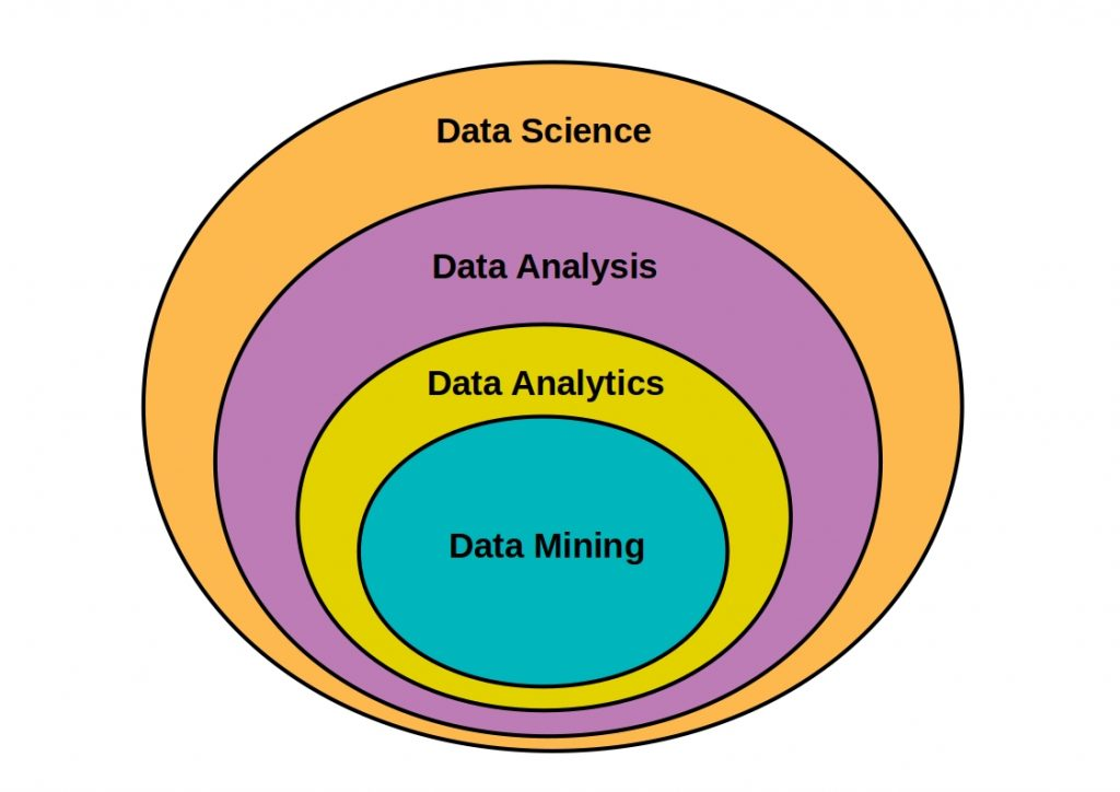 Data Science vs Data Analysis  - This scheme shows the map of all data disciplines