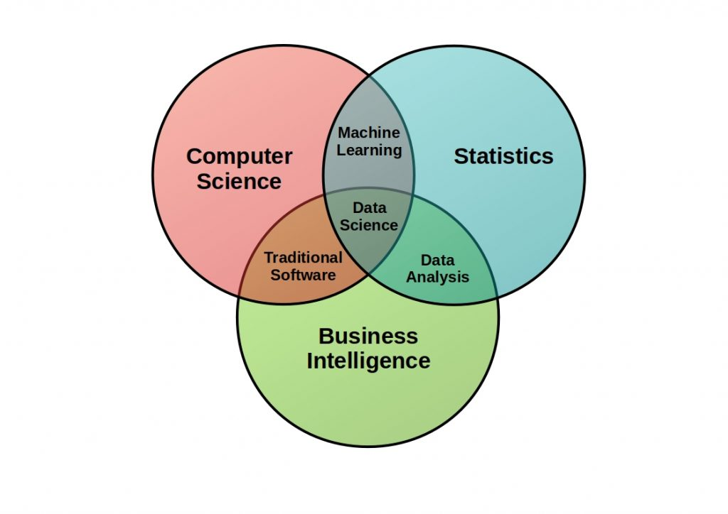 Data Science vs Data Analysis - This diagram shows the cornerstones of the two data disciplines. Mathematics, statistics and business intelligence