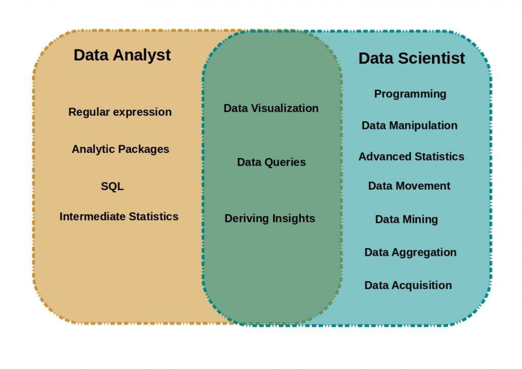 datascientist vs dataanalyst