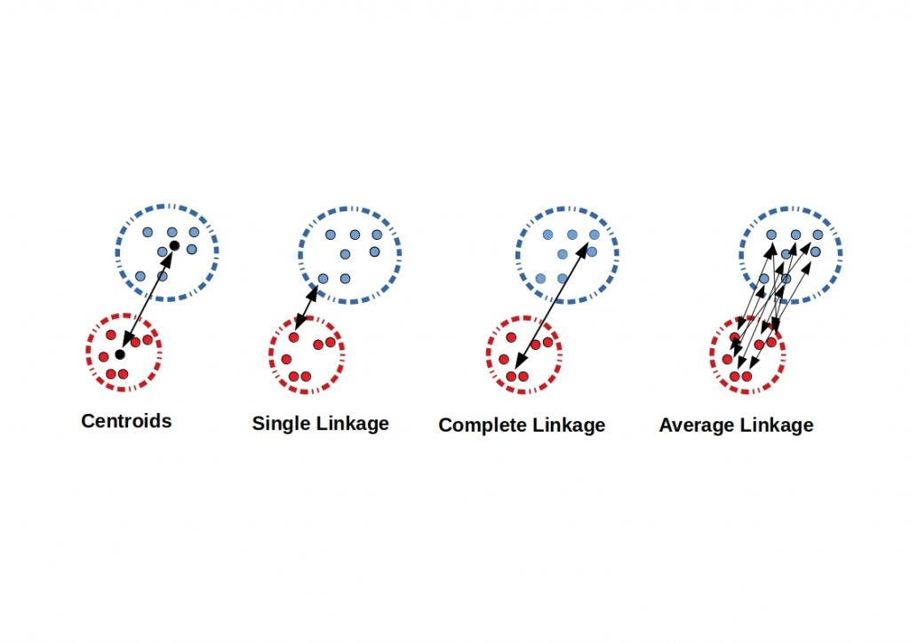 The figure contrasts each cluster distance calculation method. A single linkage is the shortest distance between two clusters, a complete linkage is the largest distance between two clusters and an average linkage is the average distance between two clusters