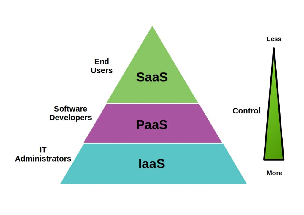 IaaS vs PaaS vs SaaS - Presentation of the individual services depending on the control and for whom they are suitable.