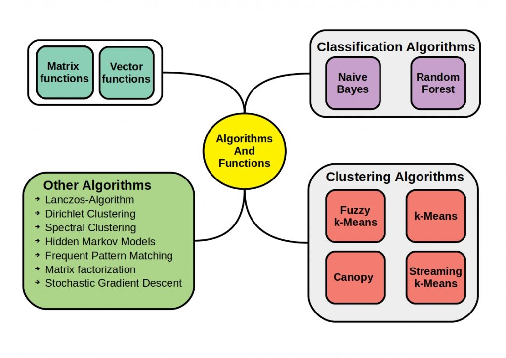 The figure below lists all machine learning algorithms currently offered by Apache Mahout.