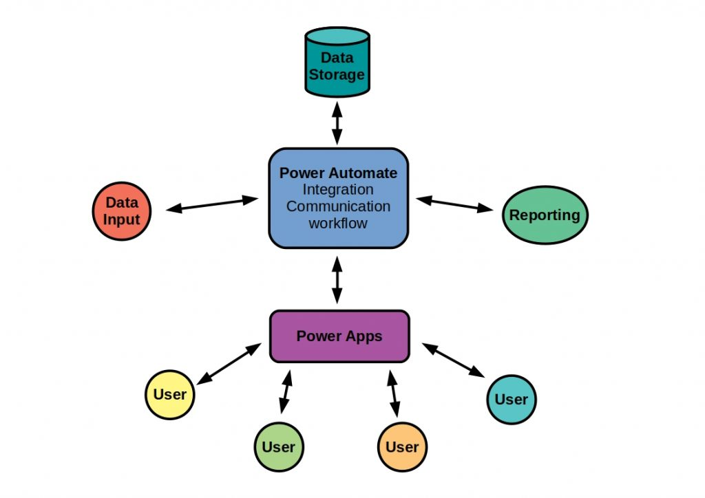 Schematic representation of the Principle Microsoft Power Automate