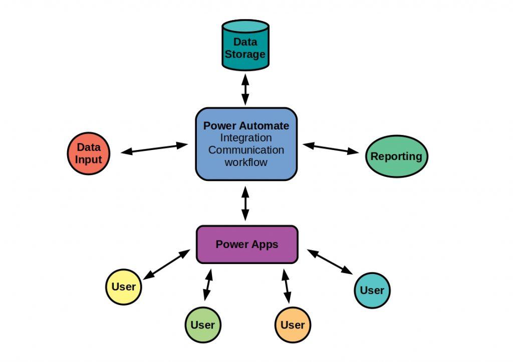 Schematic representation of the Principle Microsoft Power Automate