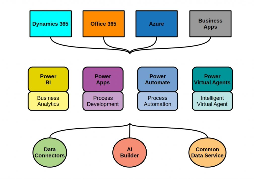 Schematic representation of the Microsoft Power Platform Services