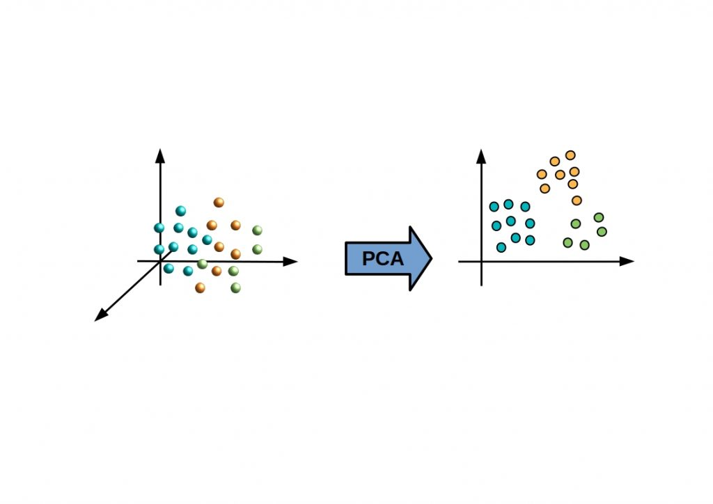 PCA vs Linear Regression - Figure shows the basic principle of a PCA. High dimensional data relationships should be represented in a low dimensional way, with as little loss of information as possible.