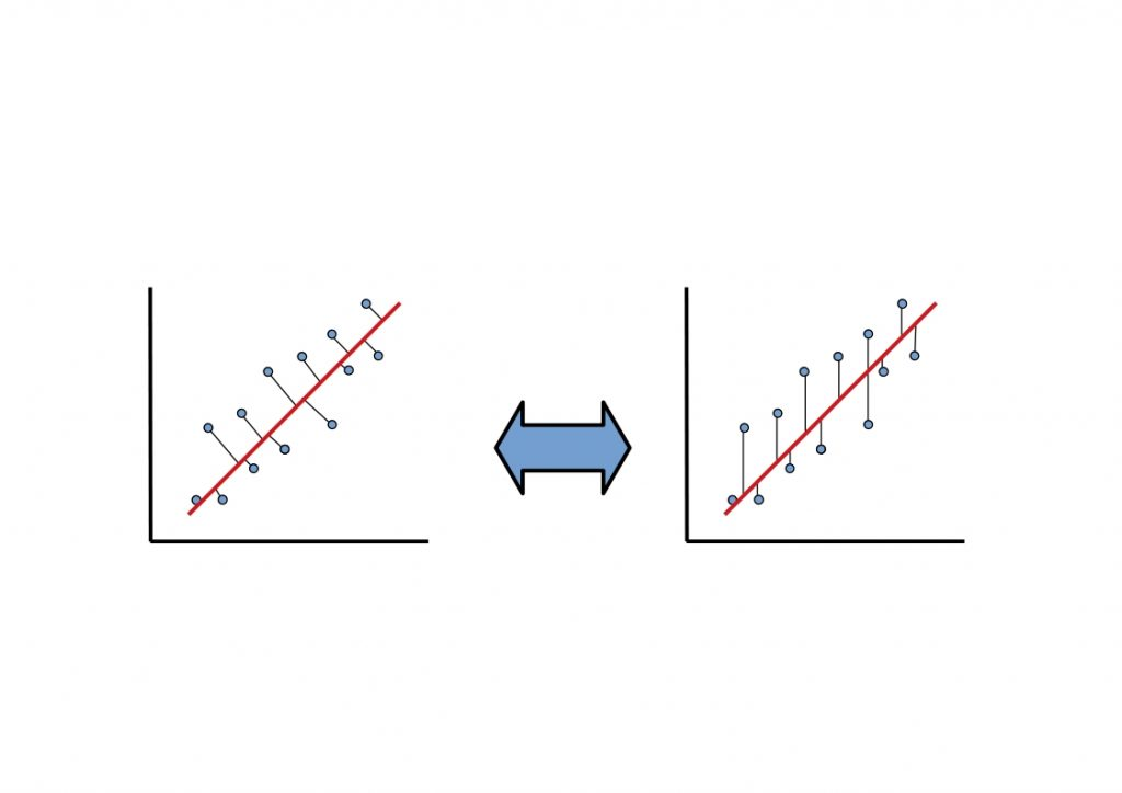 PCA vs Linear Regression -  The figure shows the main difference between the two methods. The minimization of the error squares to the straight line.
