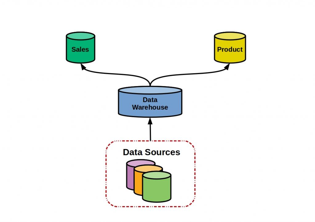 This figure shows the main principle behind data warehousing simplified.