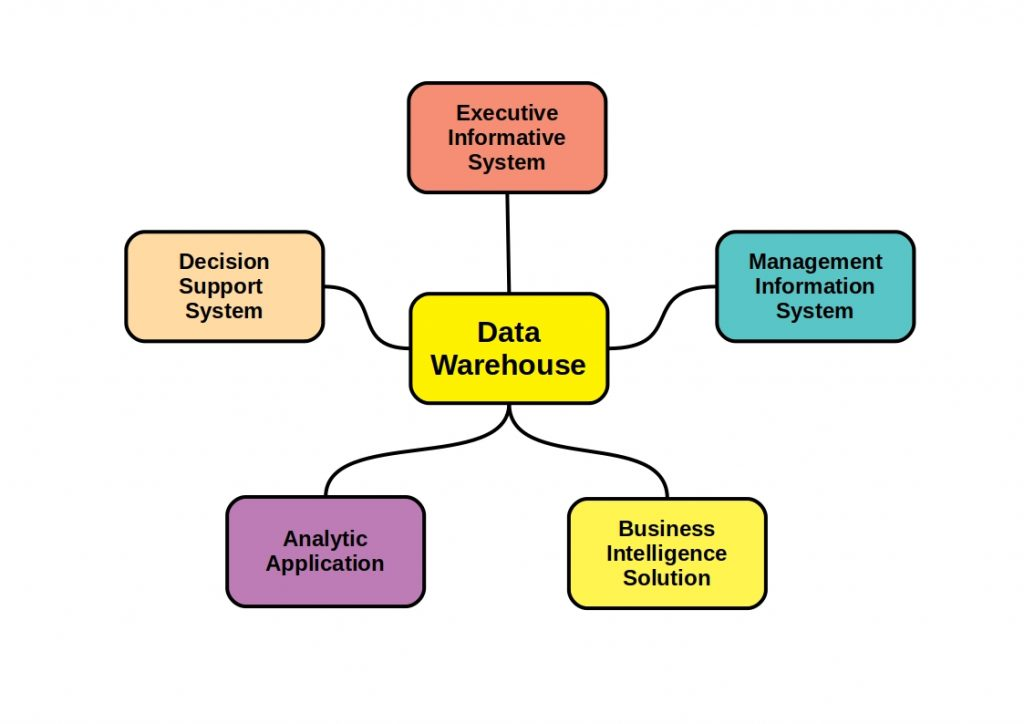 Data Warehousing - The figure shows all other names that the system has.