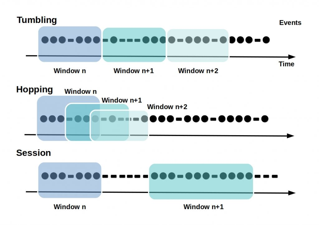 ksqlDB - Several window types are shown in the figure. They differ in their composition to each other.