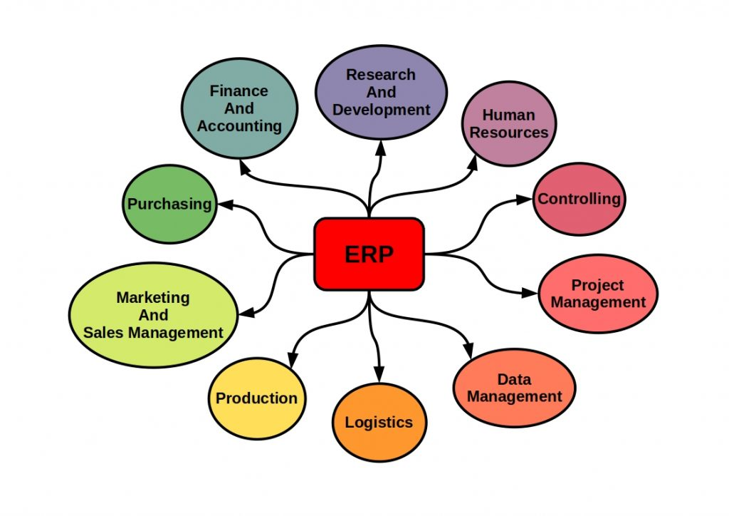 what is erp system - this diagram shows you clearly in which business areas an erp system is used