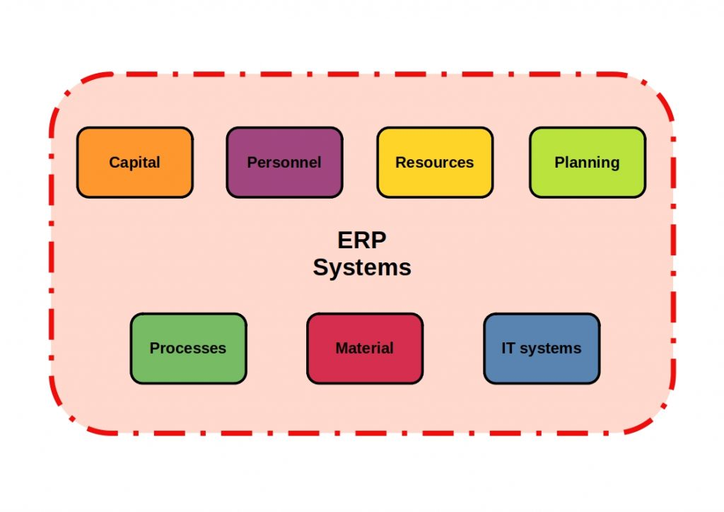 what is erp system - this diagram clearly shows you all the components of an erp system