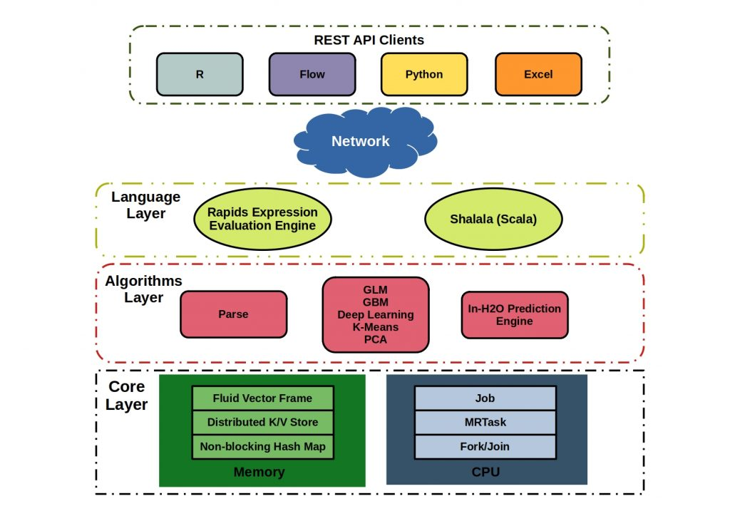 H2O Machine Learning Software Structure