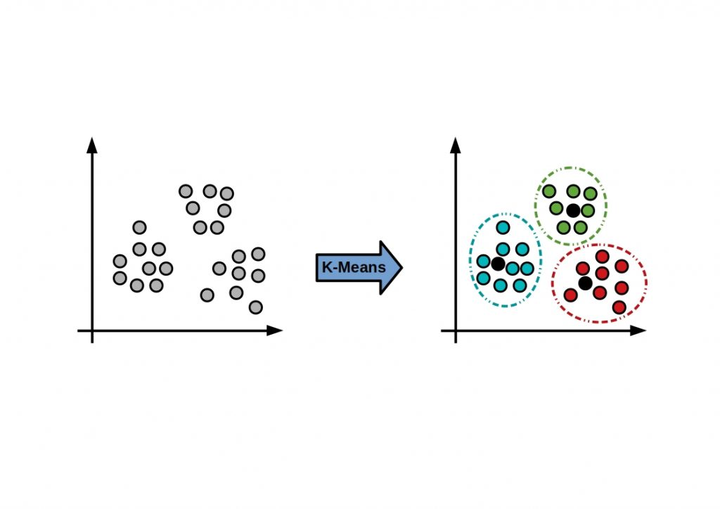 The figure shows the basic principle of the k-Means clustering algorithm.