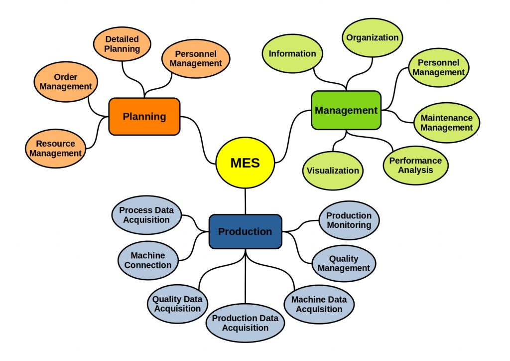 this diagram clearly shows all components of a MES System