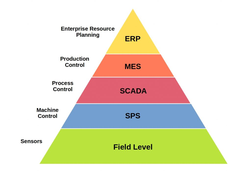 this scheme gives an Example of a business process pyramid