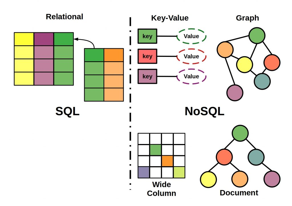when to use NoSQL vs SQL - This picture shows schematically and clearly the differences between NoSQL and SQL databases