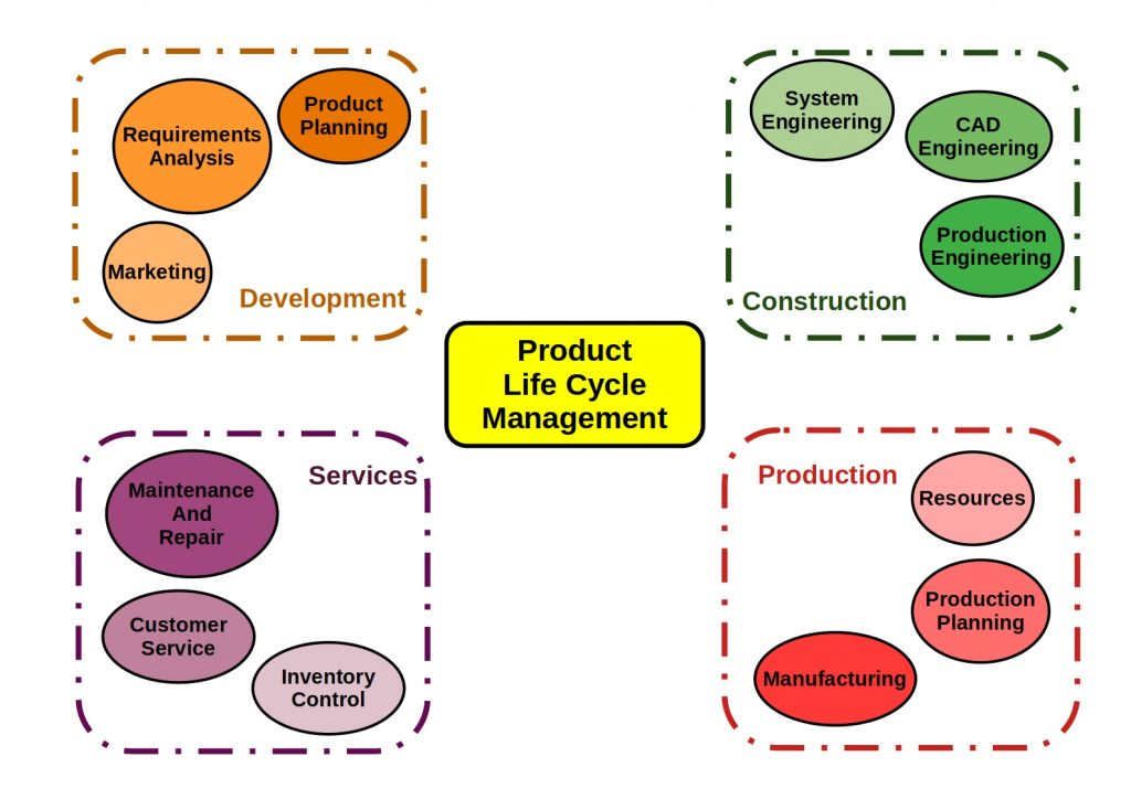 Overview of all components of plm system